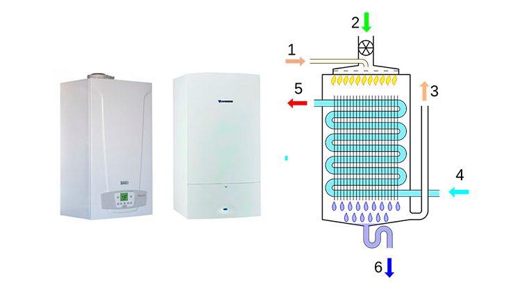 Caldera de Condensación de Gas natural