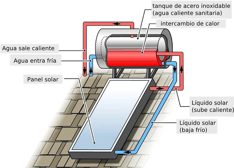 Panel Termo solar